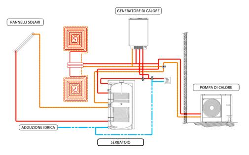 Archivi corsi xenex torino piemonte for Costo pompa di calore aria acqua